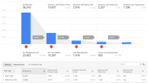 2 steps to Google Analytics Enhanced E-Commerce using Google Tag Manager
