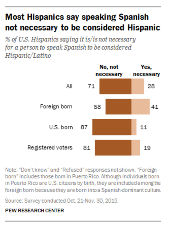 Infograph: Most Hispanics say speaking Spanish not necessary to be considered Hispanic
