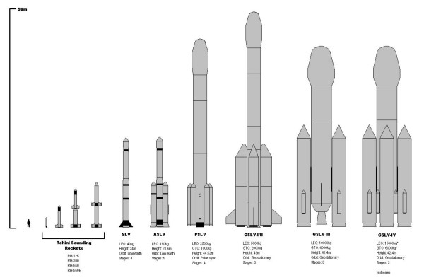 ISRO's many launch vehicles. Only the PSLV is active. The GSLVs are still in the early stages of development. Credit: Wikimedia Commons