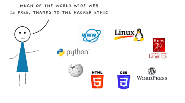 Information Should Be Free: Image of LInux, Python, HTML, Wikipedia, WordPress, Ruby, WWW and CSS