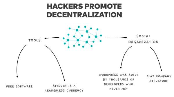 The Hacker's Ethic says to promote decentralization. Image of tools (Bitcoin) and organizations (WordPress)