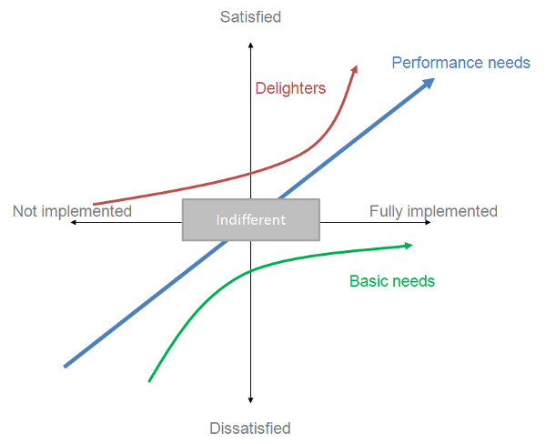 Kano Model is a good example. It helps to make more intelligent decisions about new features.