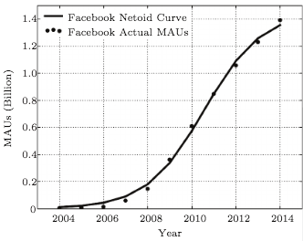 https://www.researchgate.net/publication/273895436_Tencent_and_Facebook_Data_Validate_Metcalfe's_Law