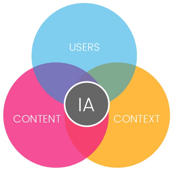 The IA, Patterns, and Flows of YouTube