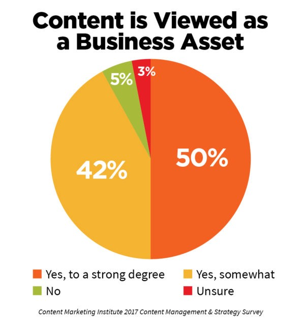A graphic showing how content is viewed as a Business Asset