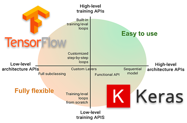 How to write a Neural Network in Tensorflow from scratch (without using Keras)