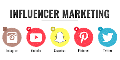 Start your Influencer Marketing Campaign using these 7 easy steps