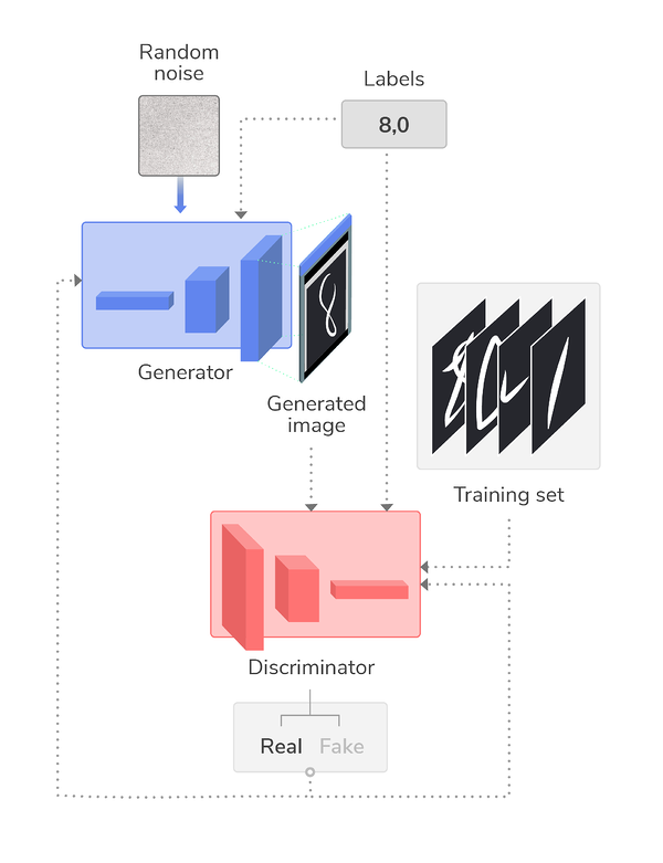 Five GANs for Better Image Processing