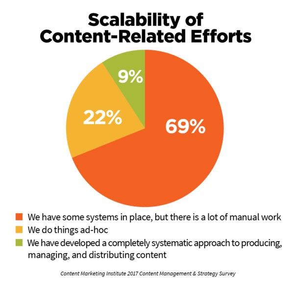 Scalability of content-related efforts