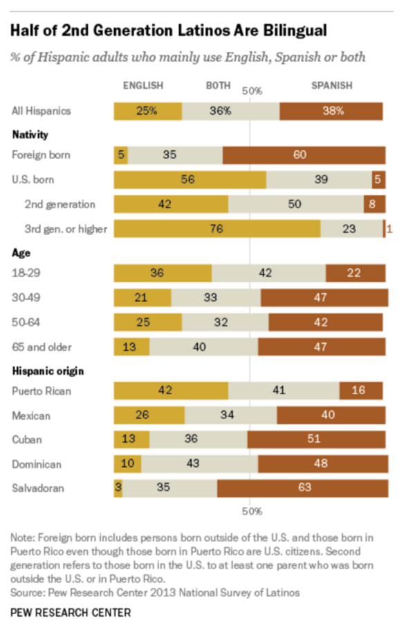 Infograph statics for 2nd Generation Latinos
