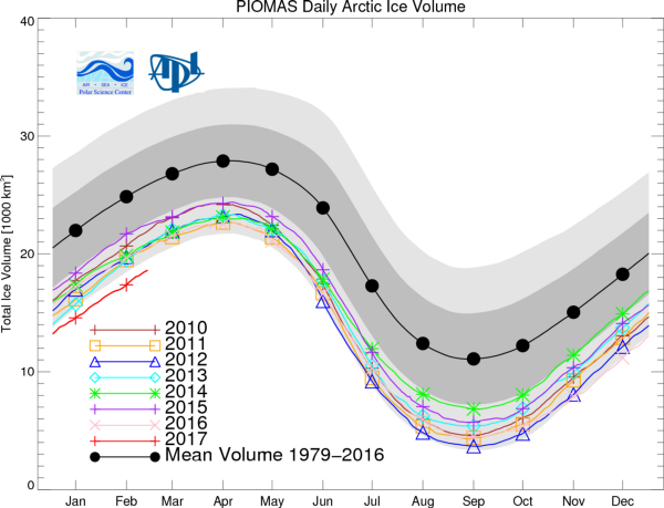 Sea ice volume (2017 in red). CREDIT: PIOMASS via Arctic Sea Ice Blog