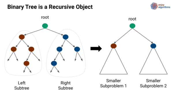 Binary tree visualisation in term of recursion