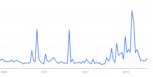 """Internet searches for """"Oystons"""". Data from [GoogleTrends](https://google.com/trends/explore#q=oyston&cmpt=q&tz=Etc%2FGMT)."""