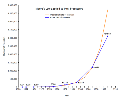 So What If We Apply Moores Law To >> Moore S Law And How It Is Finally Operating Outside Of The Box