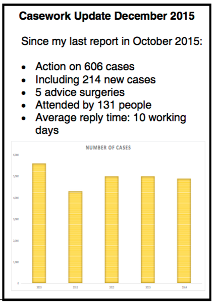 Harriet Harman's casework statistics, reportedly the largest volume in the UK.([source](https://d3n8a8pro7vhmx.cloudfront.net/labourclp63/pages/1569/attachments/original/1452508297/Newsletter_November_2015.pdf?1452508297))