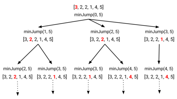 minimum number of jumps to reachend recursion tree example