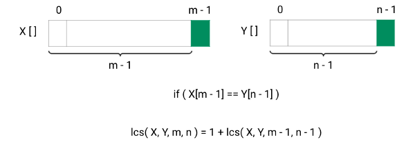 longest common subsequence using recursion 1