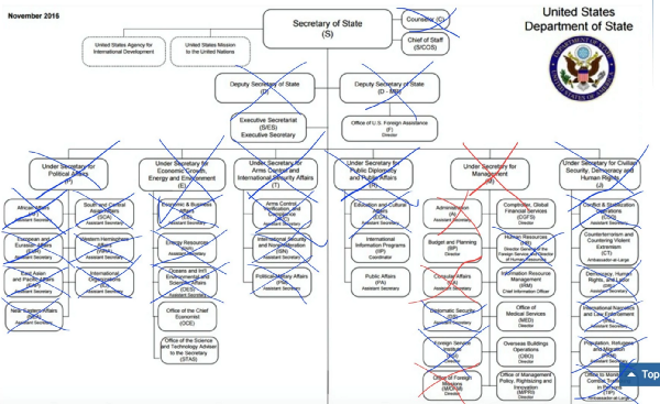 "The senior most staff of the Department of State. Blue X's are unfilled positions; red X's are positions which were purged. Note that the ""filled"" positions are not actually confirmed yet."