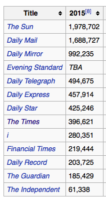 UK national newspaper print circulation in 2015. Source: [Wikipedia](https://en.wikipedia.org/wiki/List_of_newspapers_in_the_United_Kingdom_by_circulation)