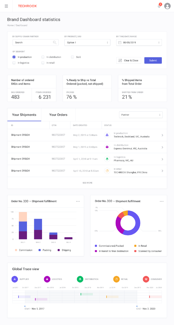 A look at the customisable dashboard for Tael Ecosystem partners to allow them insight into their supply chain and make informed decisions