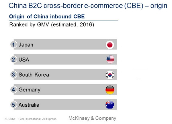 Origin of China-inbound cross-border ecommerce
