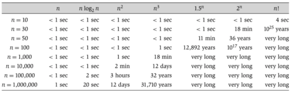 comparison of different running time growth rates