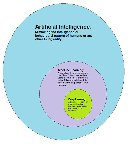 An overview of Deep Learning – mc ai