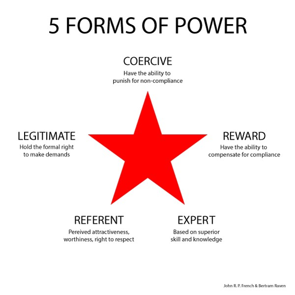 preferred type of power legitimate expert referent Leadership styles: the power to influence others legitimate, expert referent power is gained by association between the person exercising power and some.