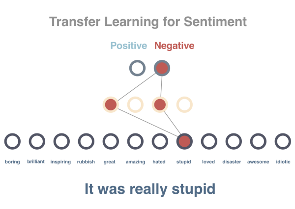 transfer learning for sentiment