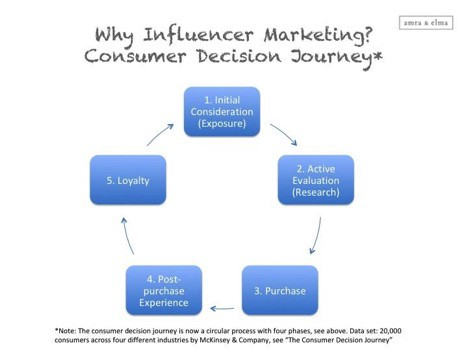 Influencer Marketing During COVID-19 in a Nutshell