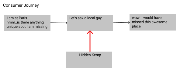 Learnings from HiddenKemp: Failed at Pilot Stage