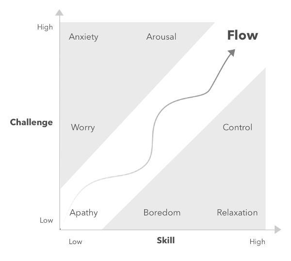 Graph in which flow arises when both challenge and skill levels rise proportionally at the same time.