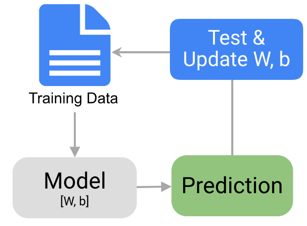 Frameworks for Approaching the Machine Learning Process