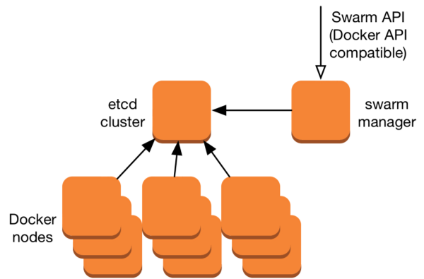Federated clusters with docker swarm on docker medium for Docker consul cluster