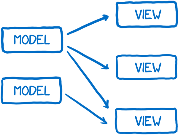 Models pass data to the view layer