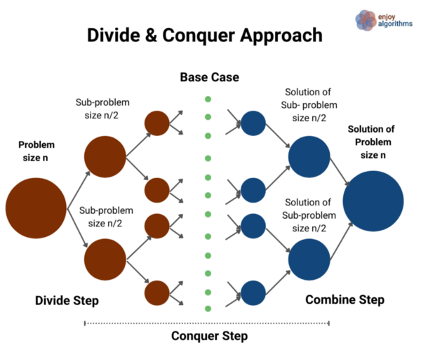 divide and conquer visualisation
