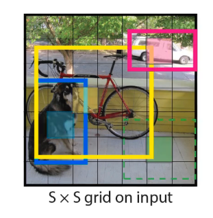 Object Detection — YOLO(You Look Only Once) – mc ai