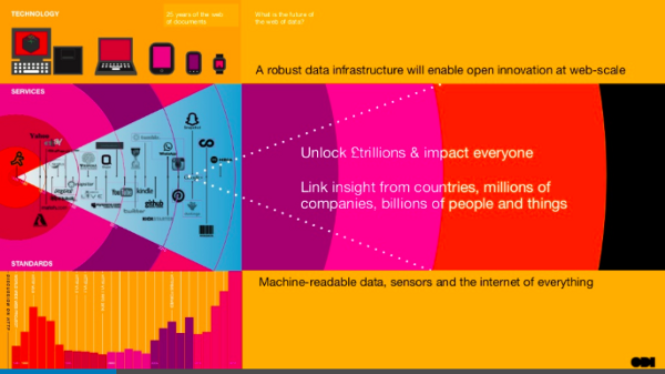 The coming explosion in data. Image from the [Open Data Institute](http://www.slideshare.net/theODI/odi-overview-open-innovation-v20160606), CC-BY-SA.
