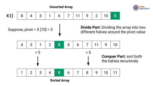 divide and conquer visualisation of quick sort
