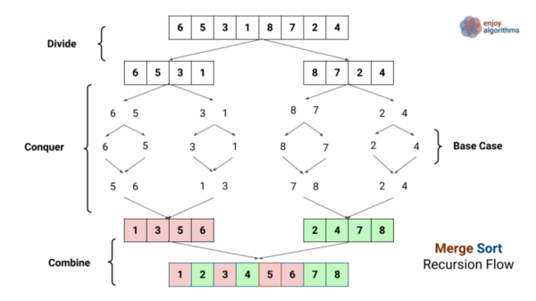 divide and conquer visualisation of merge sort 2