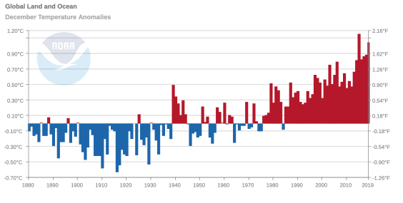 The new climate report from NOAA clearly indicate we need action now not in 2050 to stop the…