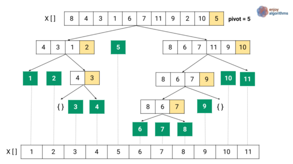 in-place array visualisation of quick sort