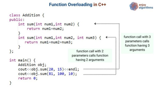 function overloading in c++ code example