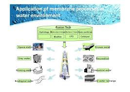 Membrane Technology Market - Global and North America Industry Analysis, Size, Share, Growth, Trends and Forecast 2018 - 2023 1