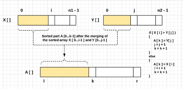merge sort algorithm two pointer approach of the merging process
