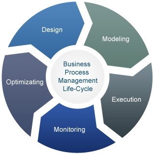 BP Management Life Cycle