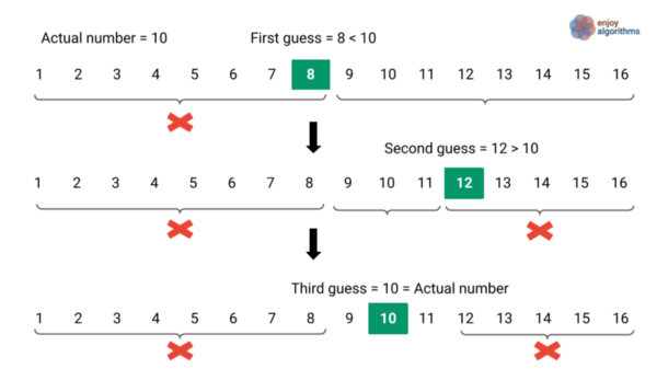 divide and conquer intuition of binary search