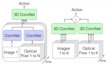 How to do Everything in Computer Vision