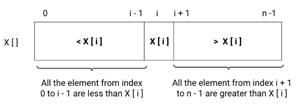 visualisation to understand the distribution of elements in sorted array