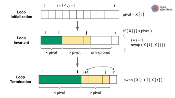 loop visualisation of the partition process in quick sort